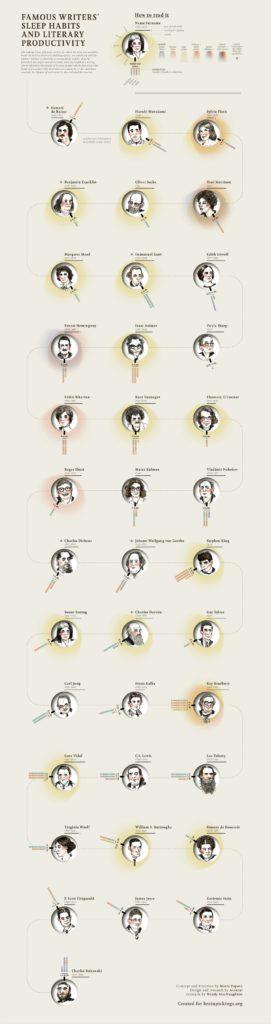 نویسندگان مشهور ساعت چند از خواب بیدار میشوند؟